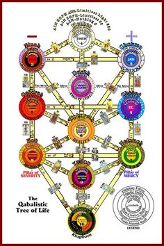 Kabbalah Tree of Life