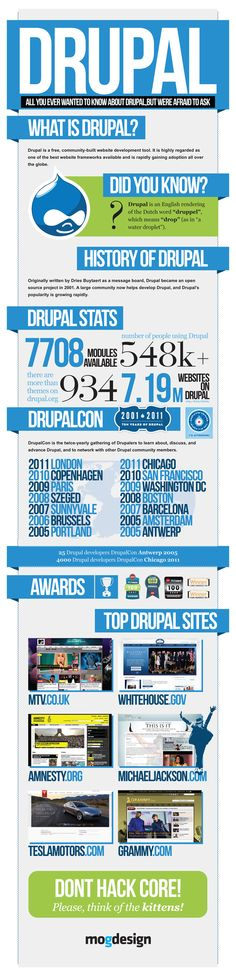 Have you ever wonder how many Drupal websites are there? What about Drupal modules and themes?  Ever wanted to know how has Drupal evolved since it wa