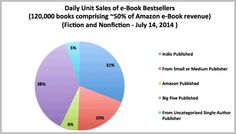 31 Percent of Daily E-Book Sales Are Now by Self-Published Authors!
