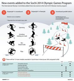Events added to Winter 2014 Olympics