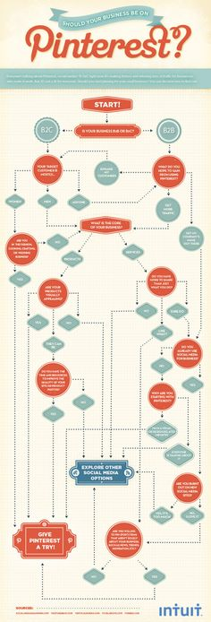 Infographic - Check out this flow chart to see if your business belongs on Pinterest