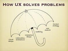 Ux umbrella #UX
