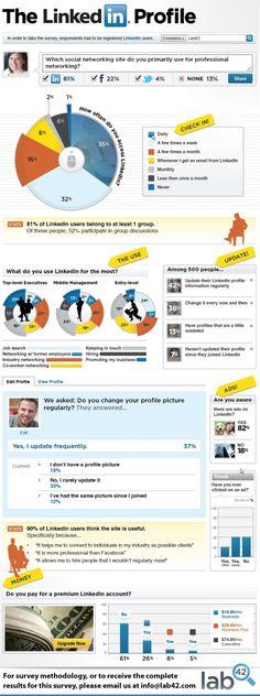 SOCIAL MEDIA & LinkedIn ... How Are People Really Using #LinkedIn? #Infographic #technology #socialmedia #albertobokos.