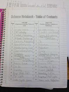 If we use compisition books for science next year, I like this notebook setup. With a table of contents, the kids can find their information quickly. I love this and the idea of doing mini labs to teach the scientific method. LOVE!