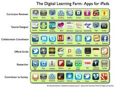 iPad Apps-Digital Learning Farm: Apps for iPads by langwitches, via Flickr