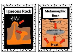 Rock Cycle Word Wall - This is a set of 16 rock cycle vocabulary terms with pictures to post in your classroom on a rock cycle word wall or bulletin board.