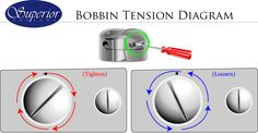 Great Tutorial for tensioning the bobbin righty tighty - lefty loosey