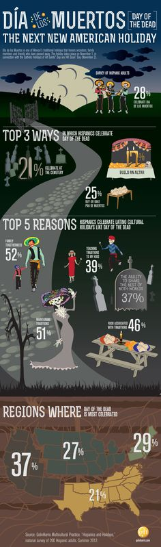 Infographic: Day of the Dead in the U.S. El Día de los muertos en los Estados Unidos.