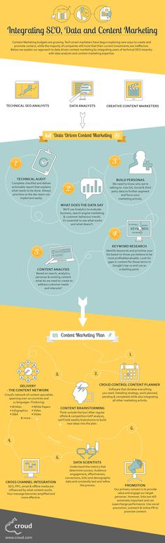 Infographic: Integrating SEO, Data and Content Marketing #infographic