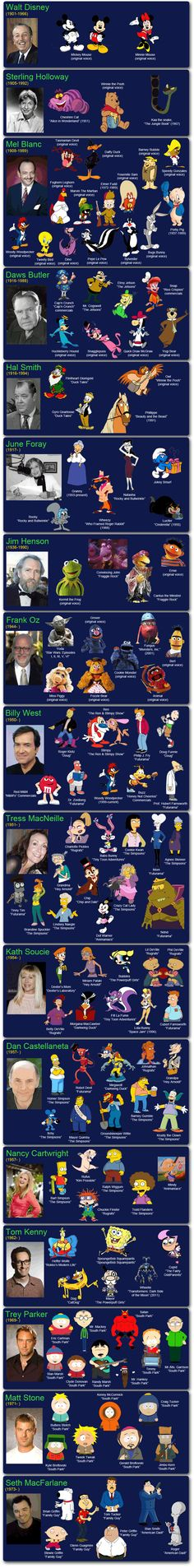 #Infographic #Infografia Cartoon voices and their actors,Voces de dibujos animados y sus actores...
