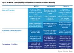 How to optimize your social media budget