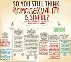 Do you think homosexuality is sinful?