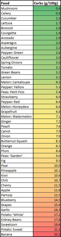 Carbs: Fruits vs. Veggies