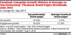 Facebook Campaign Growth Metrics of Average vs. Top-Performing* Facebook Brand Pages Worldwide, June 2012 (% change Vs. Sep 2011)