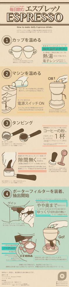 Infographic on how to pull the daily espresso shot with home espresso machine.