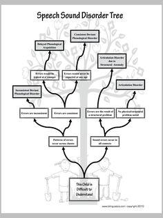 Speech Sound Disorder Tree - Spanish Speech Therapy - SLP Resources [Pinned by Bilinguistics]