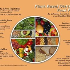Plant based diet!!!