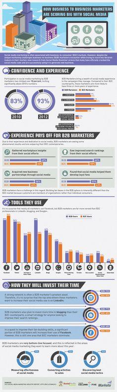 How B2B Marketers Are Scoring Big With Social Media [INFOGRAPHIC] #B2B #Marketing #SMM #ROI #li