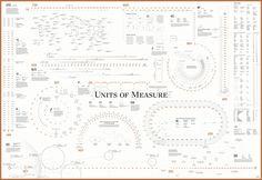 Units of MeasureCalendar poster, $24