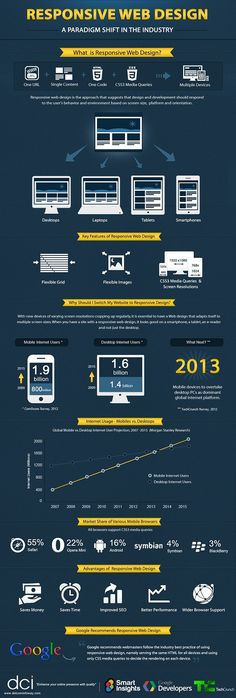 Responsive Web Design Infographic.    Ensuring your website is attractive and functional on PC, table, and mobile phone as well as on all browsers is critical.