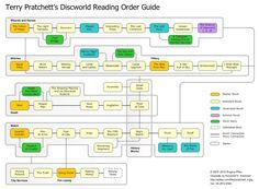 Terry Pratchett's Discworld Reading Order Guide