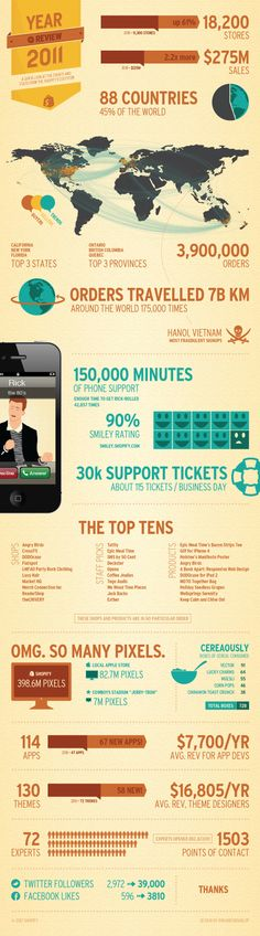 The second annual Shopify Year in Review infographic. This one was really fun. :)