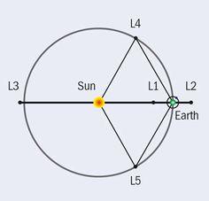 Sun-Earth Lagrange points
