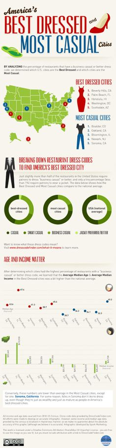 INFOGRAPHIC: America's Best Dressed and Most Casual Cities