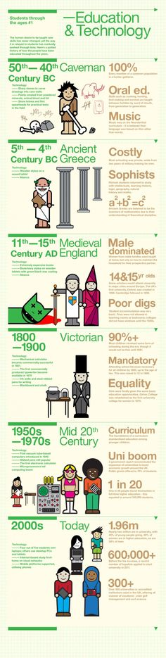 CUTE: History of education technology #infográfico
