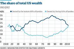 US wealth inequality - top 0.1% worth as much as the bottom 90% http://gu.com/p/437pb/tw via @guardian @angelamonaghan