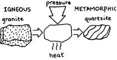 How Igneous Rock is Formed: Experiment