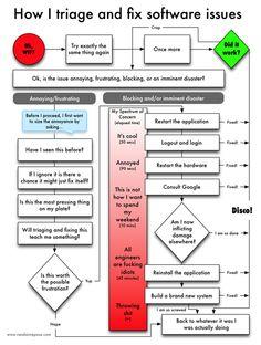 charts, softwar issu, triag, wrong chart, technolog