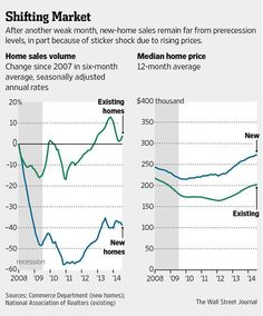 Sales fall 2.4% in July as purchasers lean toward lower-priced, previously owned homes http://on.wsj.com/1rxV323