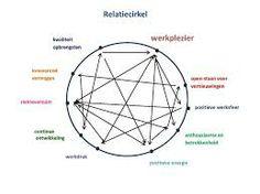 relatiecirkels - Google zoeken