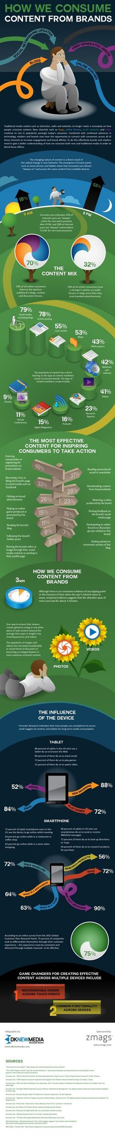 How we consume content #Infographic #ContentMarketing www.socialmediamamma.com