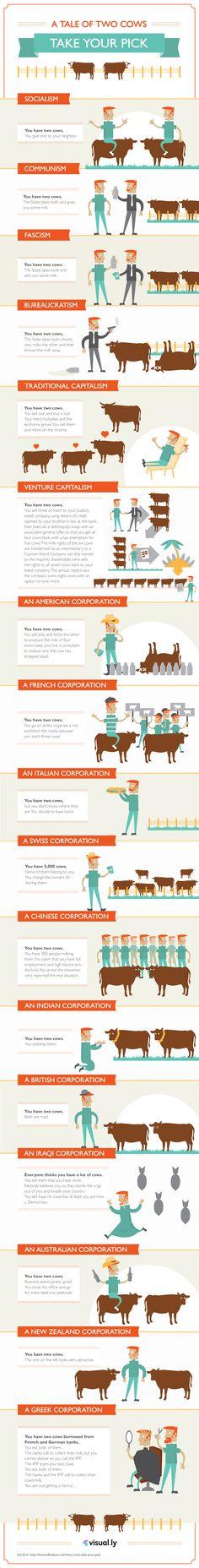 Sistemas econômicos explicados com duas vacas.