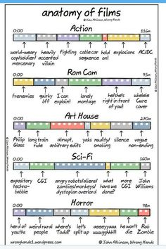 The Anatomy of Films: This is hilarious, and true!