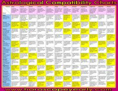 Astrological Compatibility Charts - Others use these charts to make decisions such as is the time right for them to change their jobs or go on that job interview and things like that. Basically it is really up to the individual and his or her beliefs that probably play an important part as to whether these charts actually work. Read More: http://www.horoscopeyearly.com/astrological-compatibility-charts/