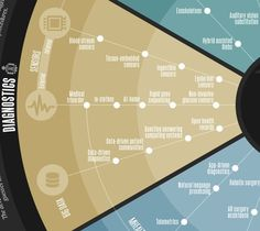 Mapping The Next Three Decades of Health Technology | Co.Exist: World changing ideas and innovation