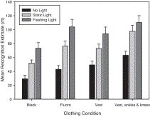 Research: Study suggests that bicyclists overestimate their own night-time visibility. This research by the Queensland University of Technology also found cyclists underestimate the benefit of reflective markers on ankles or knees. Link to abstract and graphs.