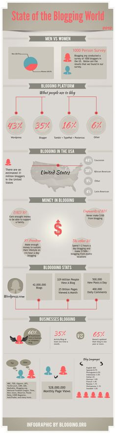 Blogging Statistics, Facts and Figures in 2012 – Infographic