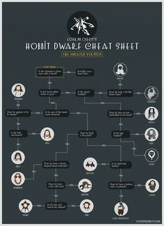 Dwarf cheat sheet.