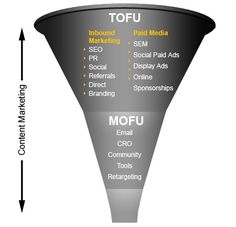 The SEO Path to Becoming a Great Funnel Owner