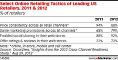 Trends for 2013: Commerce Loses Its Linearity.