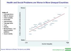 Health and Social Problems are Worse in More Unequal Countries - The Spirit Level, Wilkinson & Pickett, Penguin 2009. http://www.equalitytrust.org.uk/resources/other/TSL-slides