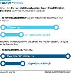 1/4 Eurostar at 20: how has the service grown? http://gu.com/p/439xp/stw via @GuardianData @AmiSedghi