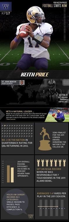 New Infographic up on Keith Price! Check it out!