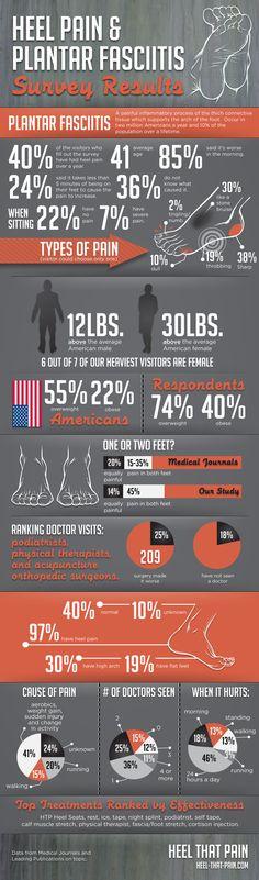 Heel Pain & Plantar Fasciitis [INFOGRAPHIC]