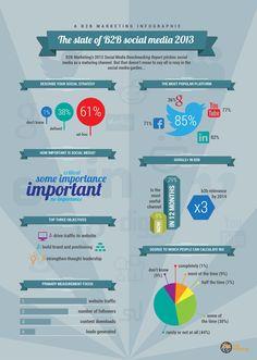 B2B Marketing's 'The State of B2B Social Media 2013' #infographic