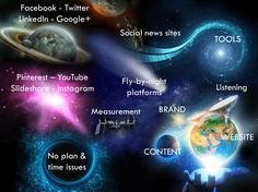 What To Consider Before Setting Up A Website And Using Social Media - the social universe
